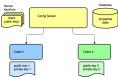 Blog Lie – Cloud Config Server
