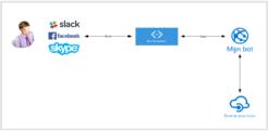 Bot-Framework – Microsoft bot framework wat is het en hoe werkt het