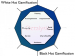 sharepoint-saturday-blackwhitehatgamification-blog-michel